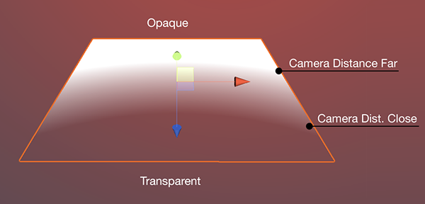 LightPlane — Camera Distance parameters